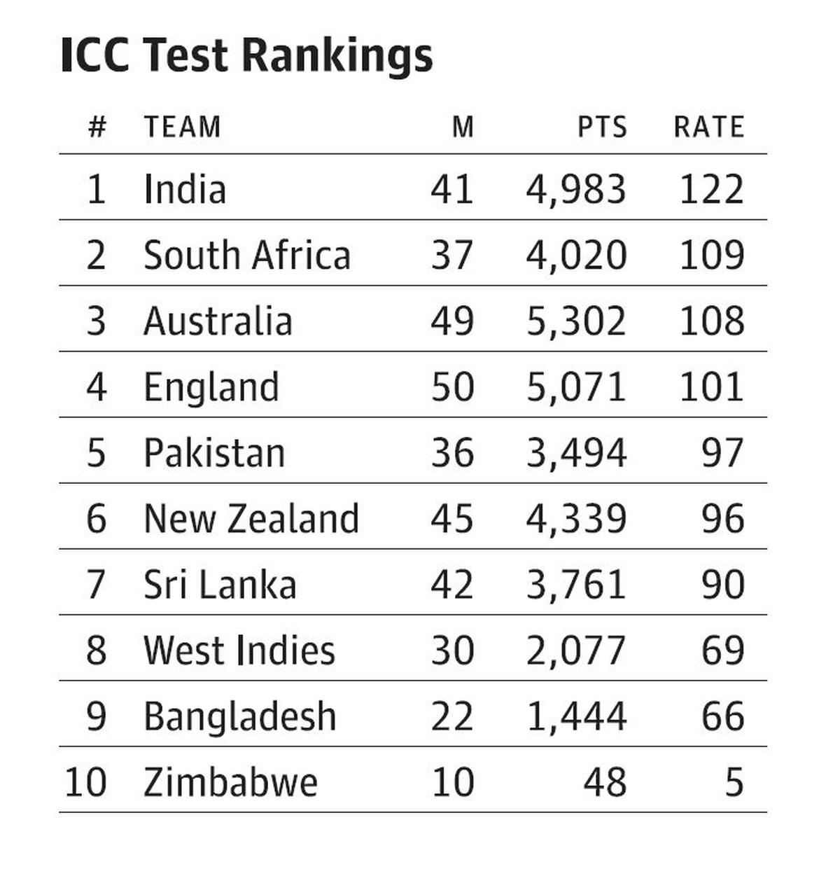 ICC rankings — Test, ODI and T20Is - The Hindu