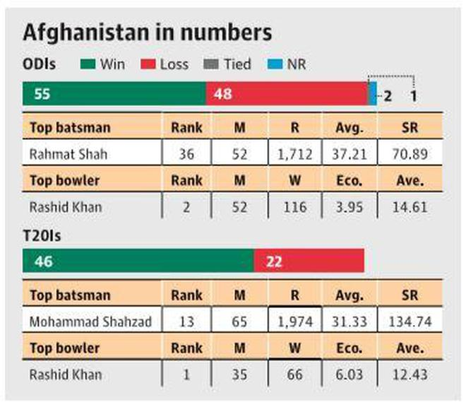 Against The Odds The Rise Of The Afghan National Cricket Team The