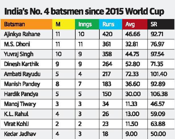 Rayudu has solved India's No. 4 conundrum