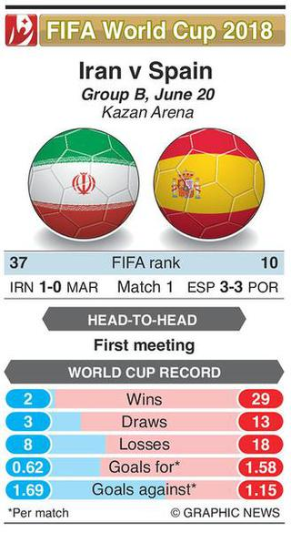 FIFA 2018: Spain looking for a win, Iran a point
