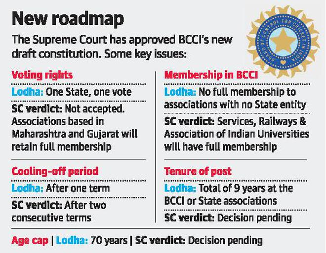 SC alters Lodha's BCCI proposals
