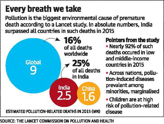 an analysis of the pollution issue worldwide The jrc and the world health organization (who) have identified the main categories of pm in urban air in 51 different cities around the world on average, traffic is the biggest source of air pollution, responsible for one quarter of particulate matter in the air.