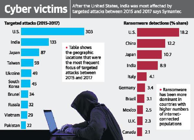 'India third most vulnerable country to cyber threats'