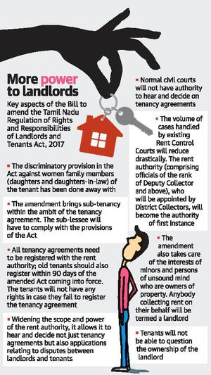 Tamil Nadu Government Seeks To Fix Flaws In Landlords And Tenants