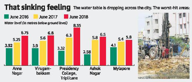 Groundwater level down by a metre in Chennai: study