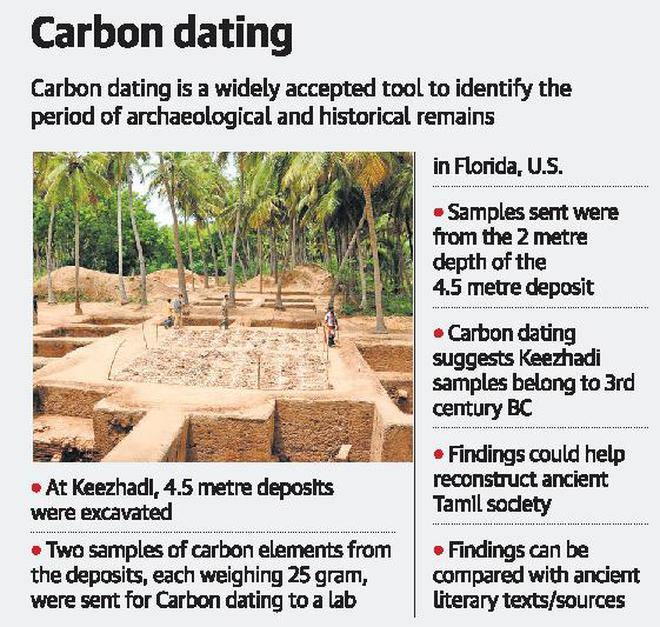 History Of Radiocarbon Dating In India