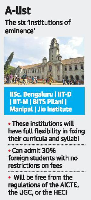 IISc, IIT-D chosen for special grants